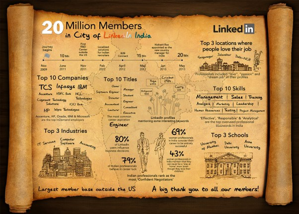 linkedin-india-20-million-infographic