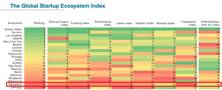 Startup, Genome, Report, Ecosystem, India, Bangalore