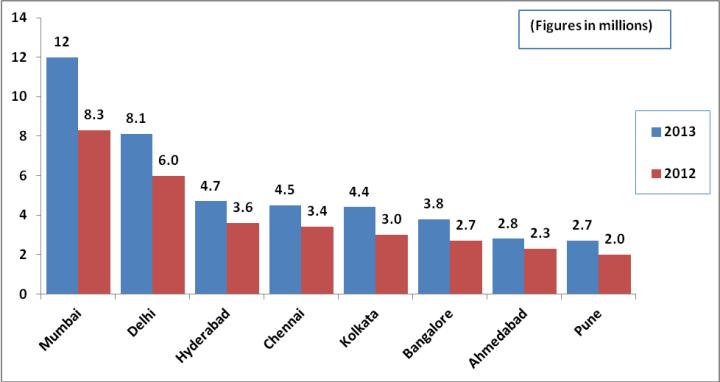 Internet Penetration India