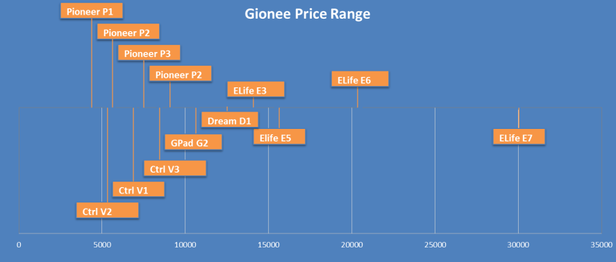 gionee_final_infographics