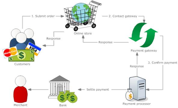 payment-gateway-diagram
