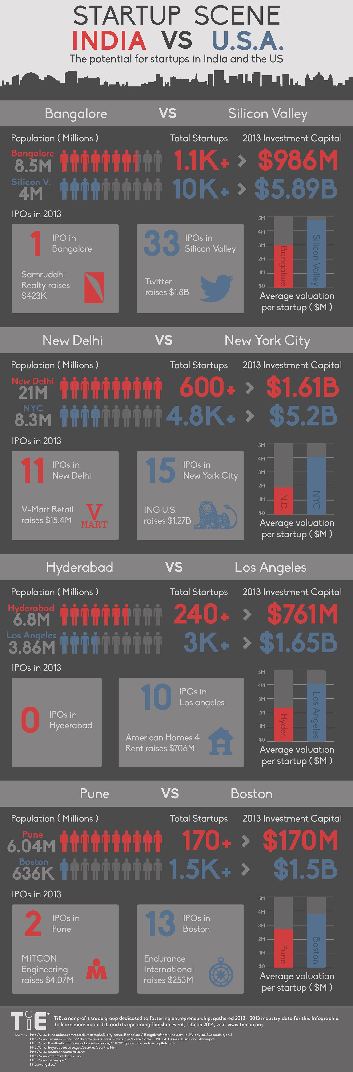 Startup scene in India vs USA