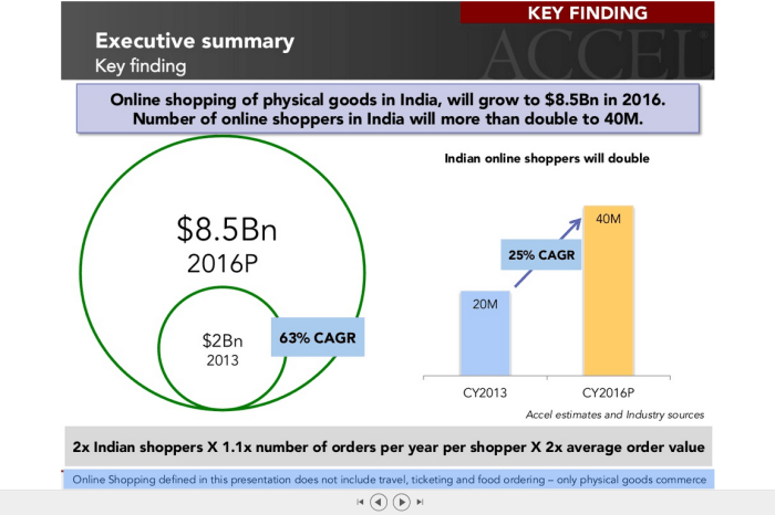 How is the E-Commerce industry in India shaping up? - Insights by Accel India