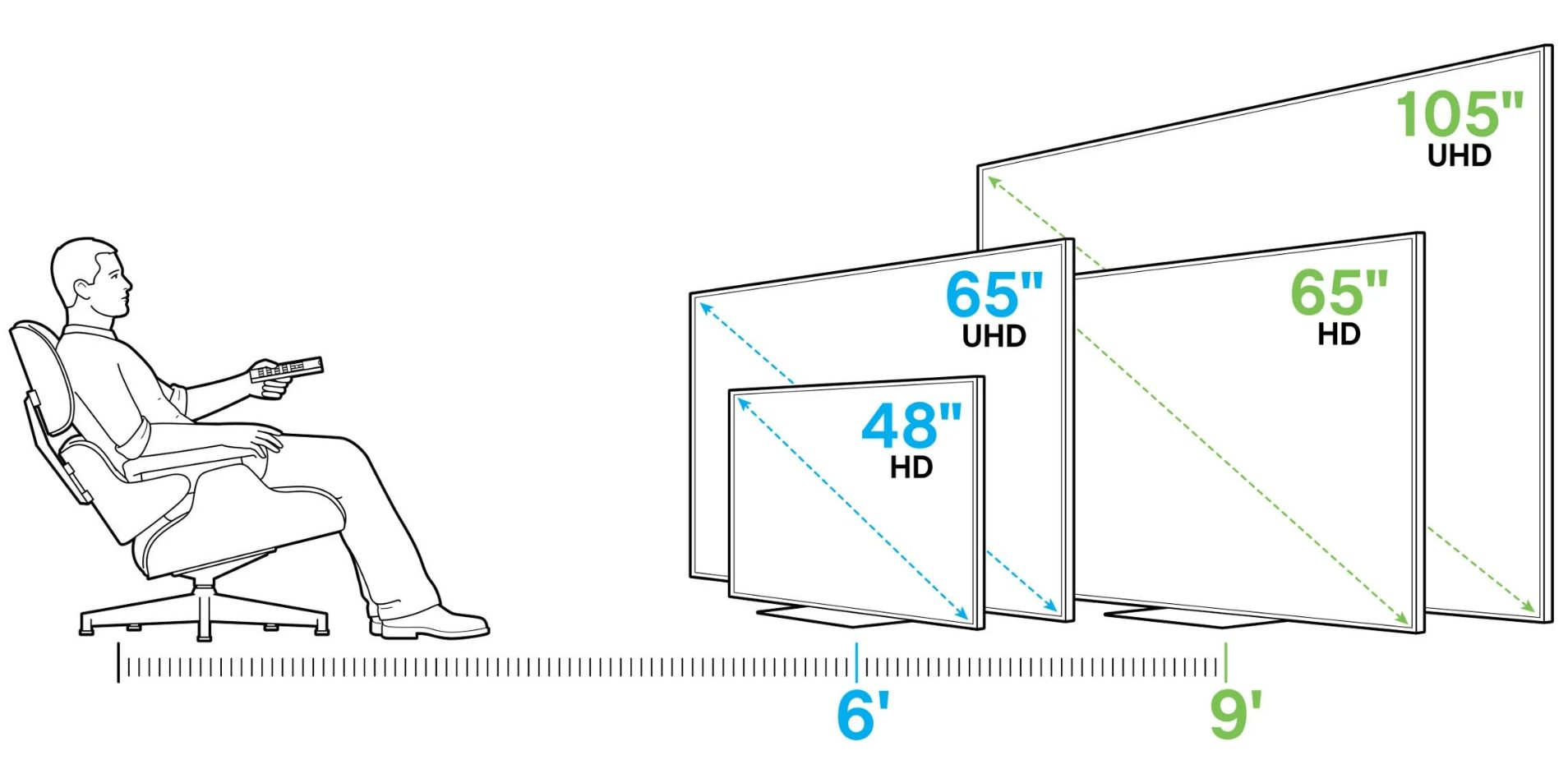 Selecting The Right Tv Size For Your Living Room
