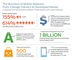 Mobile Malware Up 615% YoY; 92% of all Mobile Malware is on Android