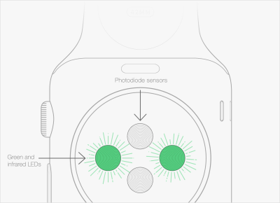 The Apple Watch Is Misunderstood