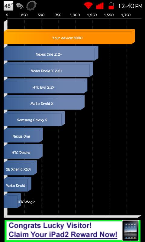 Quadrant Standard Score