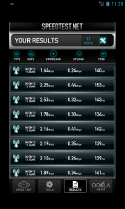 Speed Test Results for Sprint 4G WiMax in Columbus, Ohio