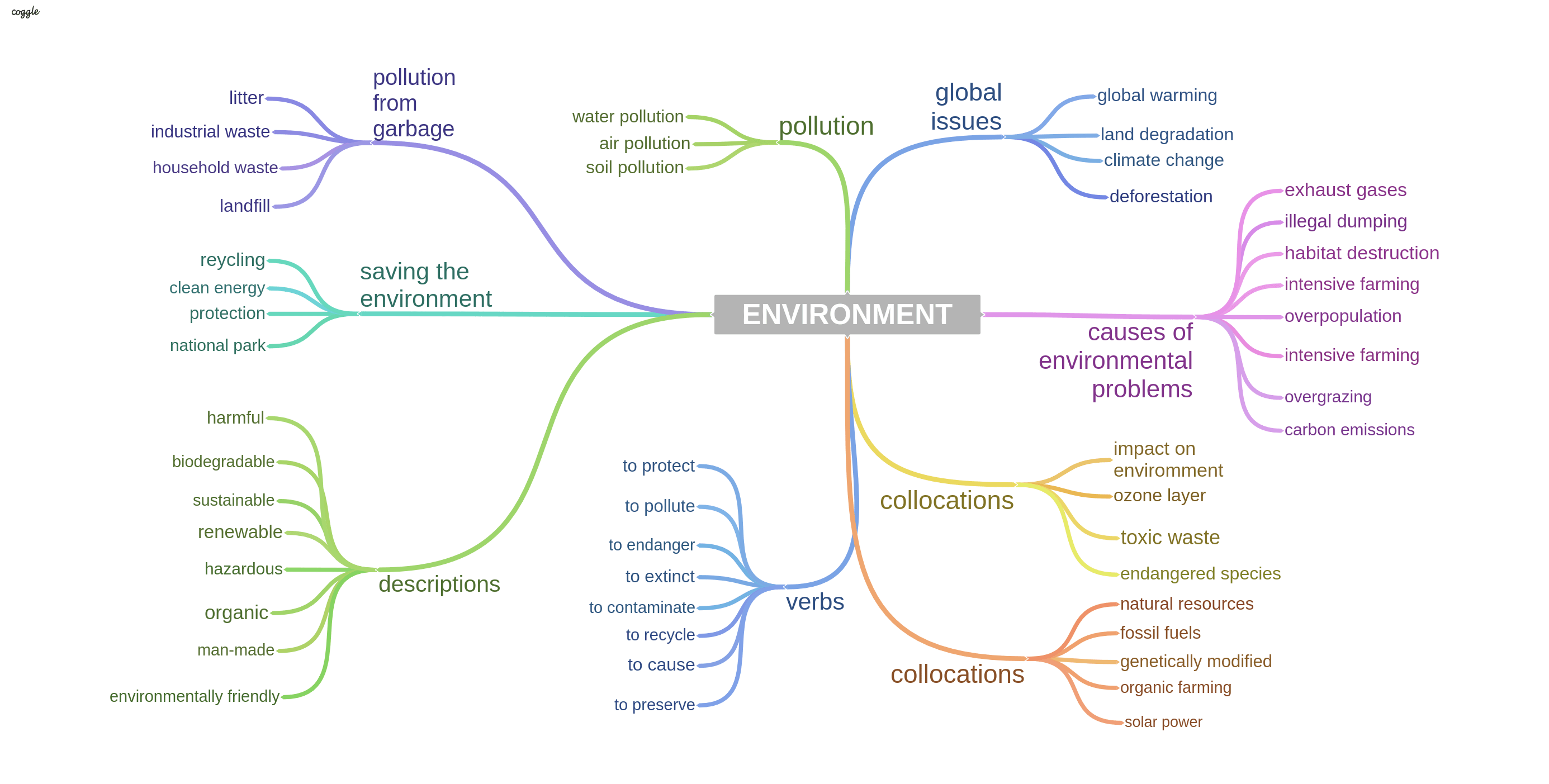 Environment: Sample Answers and Topic Vocabulary for IELTS Speaking