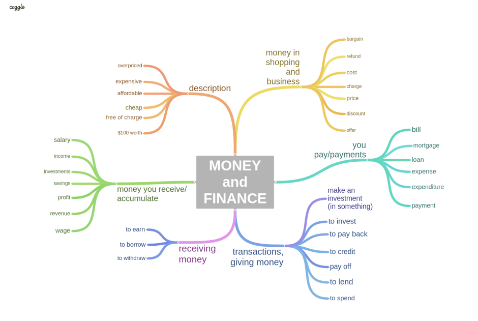 MONEY vocabulary topic for IELTS SPEAKING
