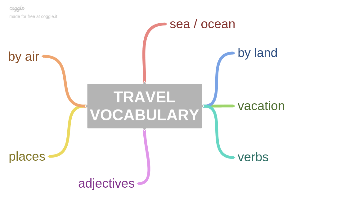 Travel: Sample Answers and Topic Vocabulary for IELTS