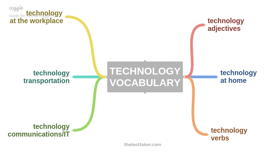 Technology: Sample Answers and Topic Vocabulary for IELTS Speaking