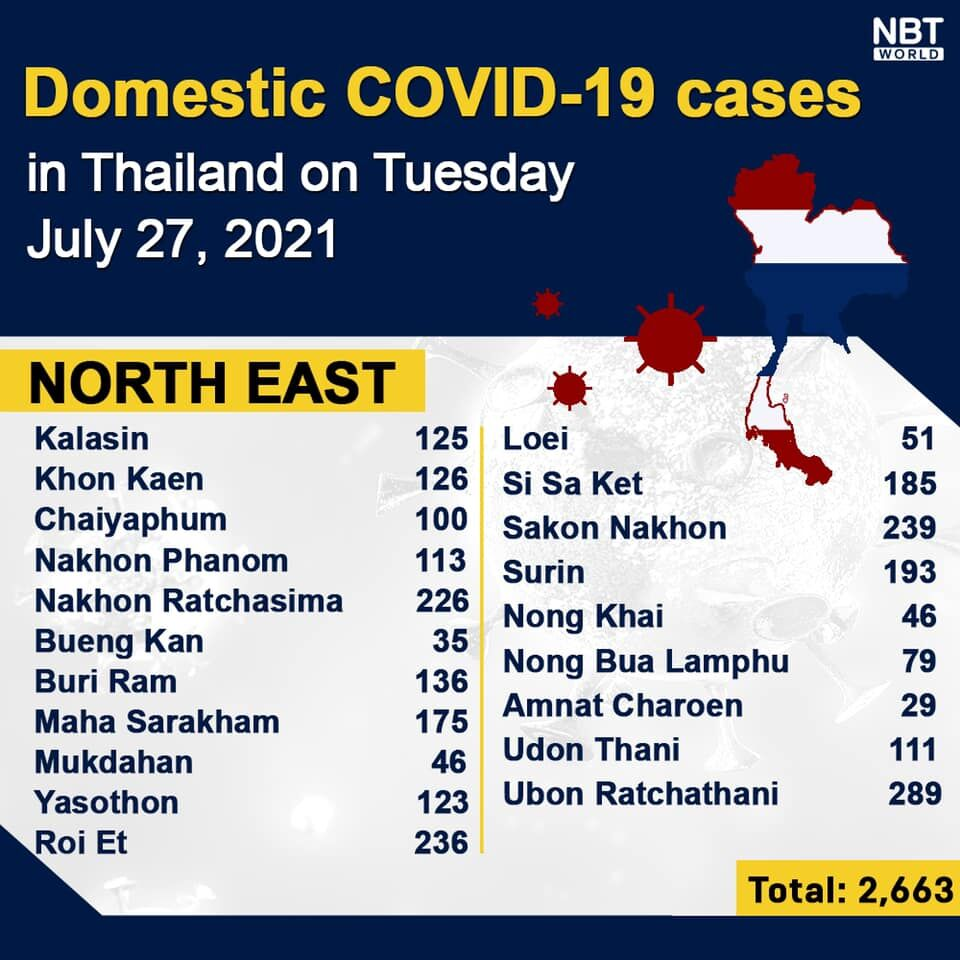 Tuesday Covid Update: 14,150 new cases; provincial totals | News by Thaiger