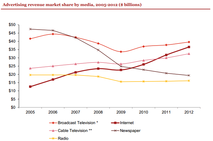 Ad Revenue by Media - Vision Strategy