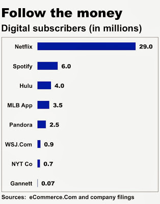 Digital Subscriber Base vs. Print News Media