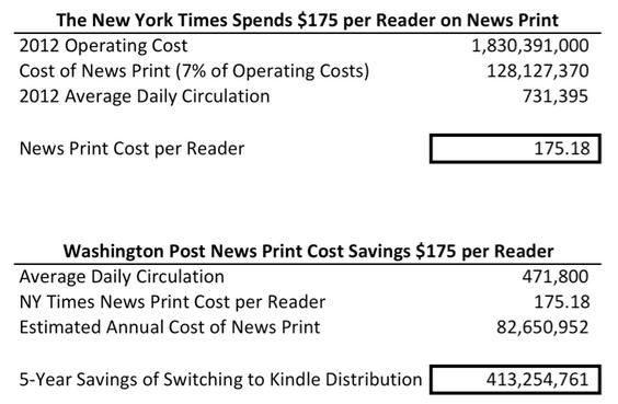 NYT and WA Post Cost Per Reader - Print News Media