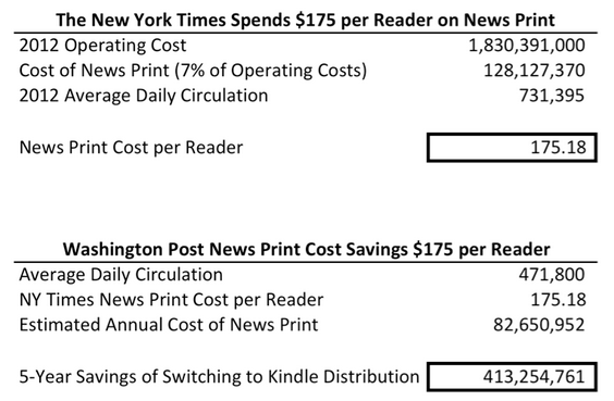 NYT and WA Post Cost Per Reader - Print News Media