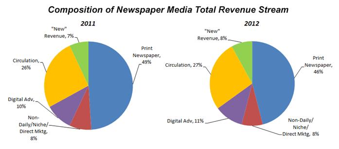 Composition of Newspaper Revenue Stream