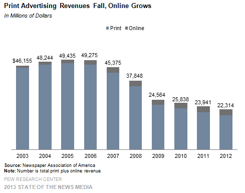 Newspaper Print Ad Revenue Decline