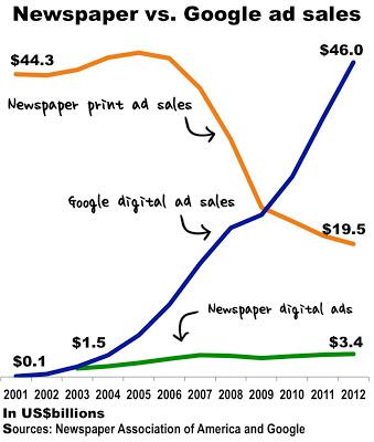 Google vs. Newspaper Ad Revenue - Vision Strategy