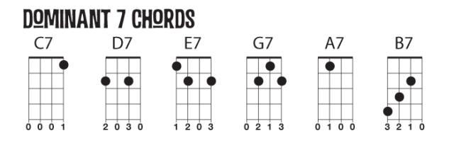 Dominant Seven Chords