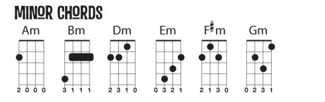 Minor Chord diagrams. They feel sad.