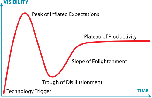 Gartner Hype Cycle Curve