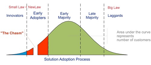 Big Law is so behind the legal IT curve
