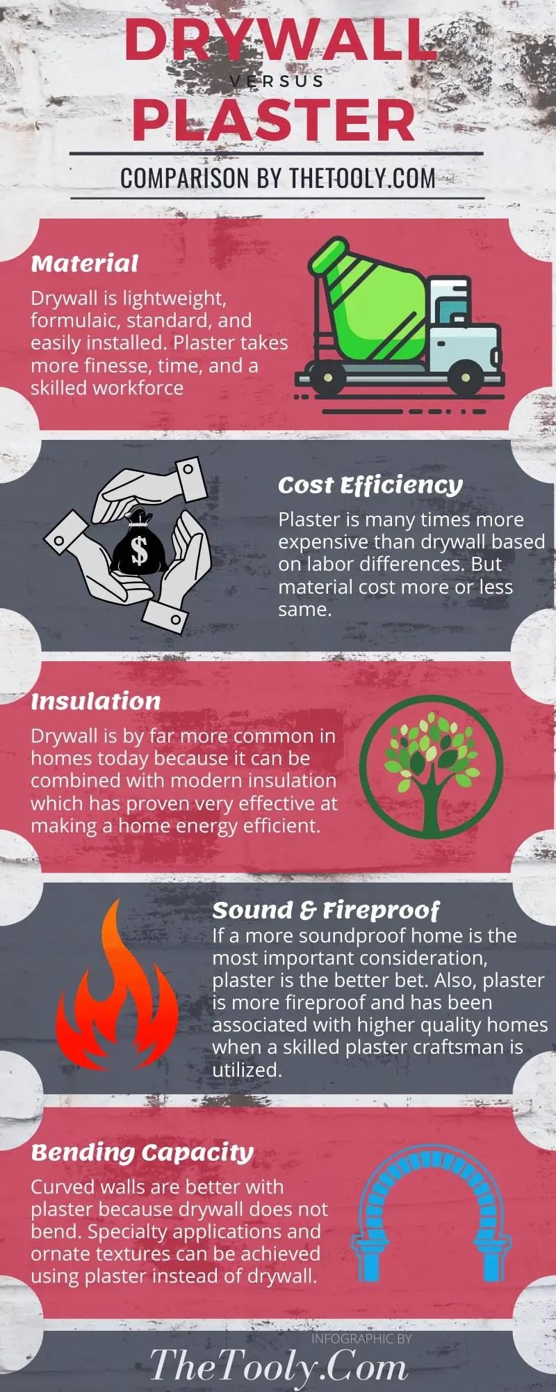 drywall vs plaster infographic