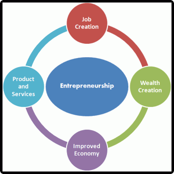 Impact of Entrepreneurship on the Economy of a Country