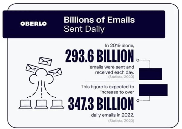 B2B Email Marketing Efforts