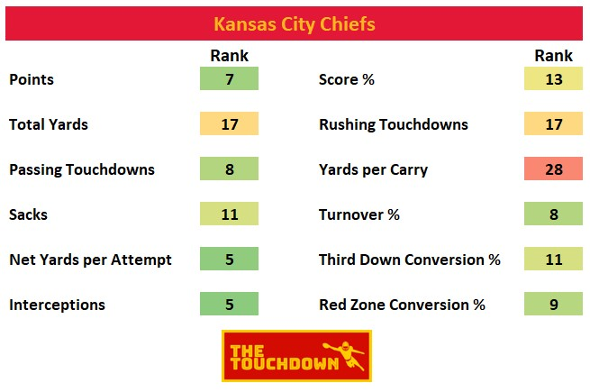 Kansas City Chiefs 2020