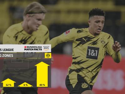 Bundesliga stats - Borussia Dortmund