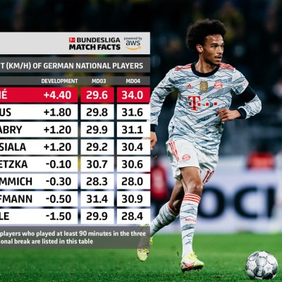 The Touchline Sports - Bundesliga Match Facts: Insight into Top speeds of German National team players