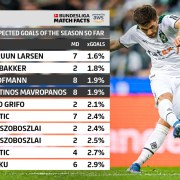The Touchline Sports - Bundesliga Match Facts: Two of the most Unexpected Goals – from the same game!