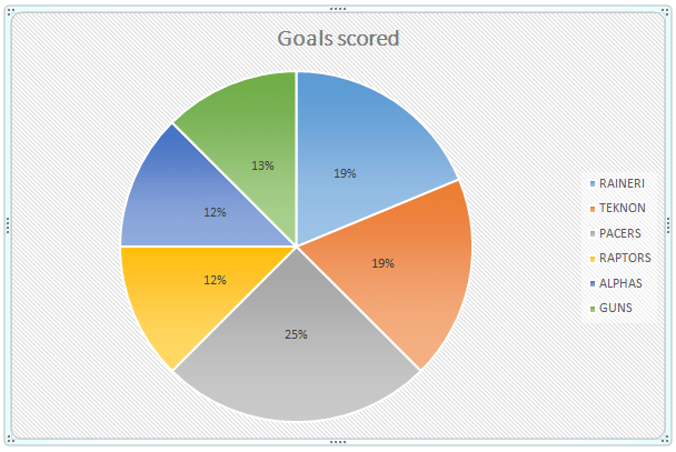 Pie chart showing goals scored per team