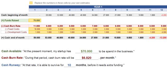 3 Financial Indicators