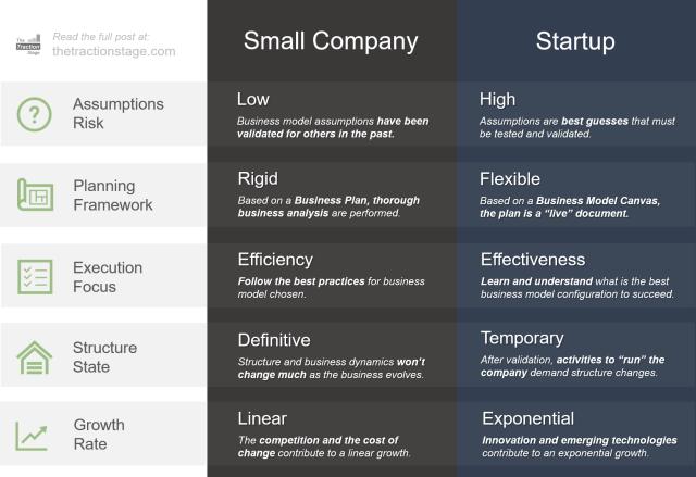 Small Company vs. Startup