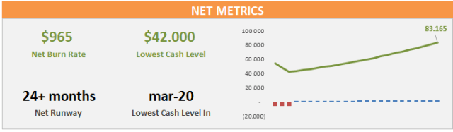 Example of Net Metrics.