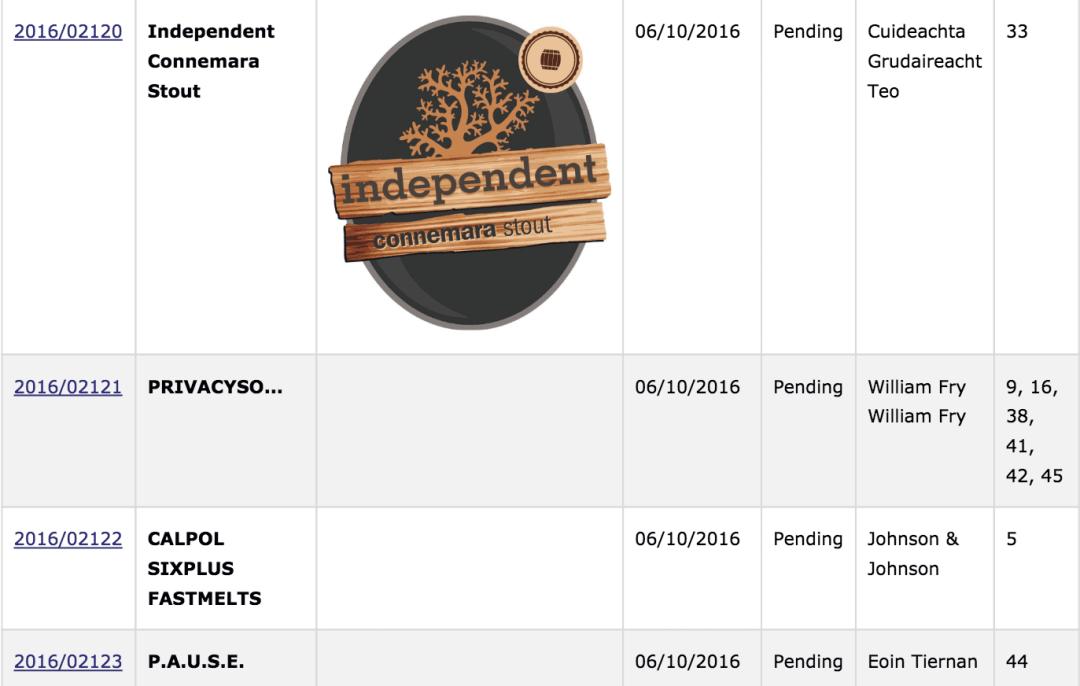 trademark-ireland-recent-irish-trademark-applications-part-5-trademarkireland