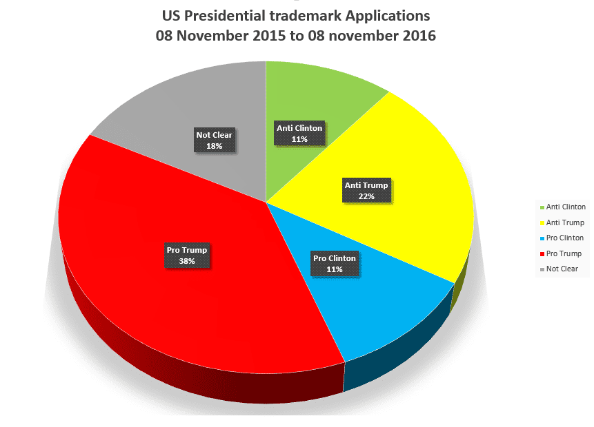 Us Presidential Trademark Breakdown Including Not Clear