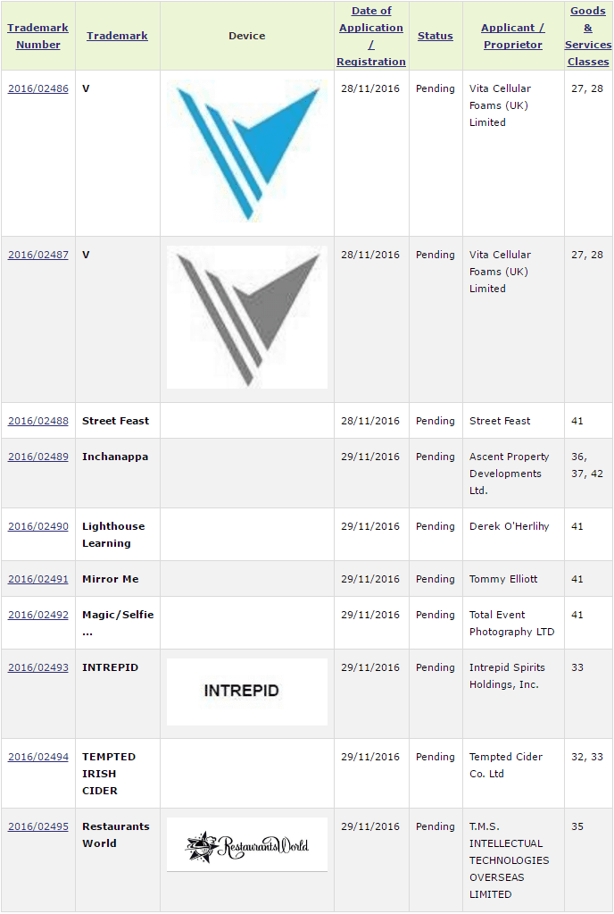 Irish Trademarks Trademark Applications Filed With The Irish Patents Office December 2016