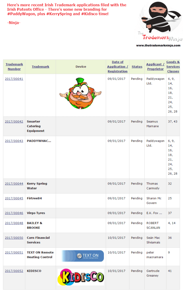 Trademark Ireland Heres the most recent trademark applications for PaddyWagon KerrySpring and Kidisco