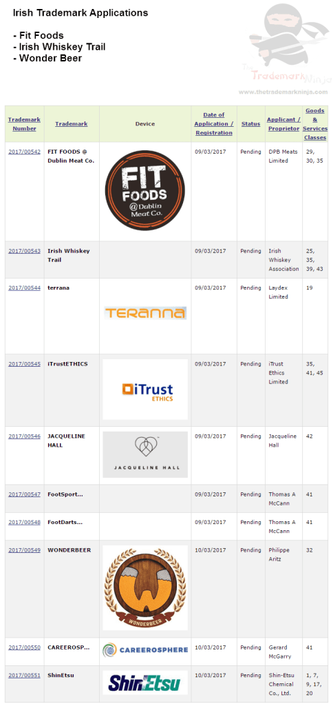 Interesting Irish Trademark Applications filed for FitFoods IrishWhiskeyTrail IrishWhiskey WonderBeer Trademark TradmarkNinja