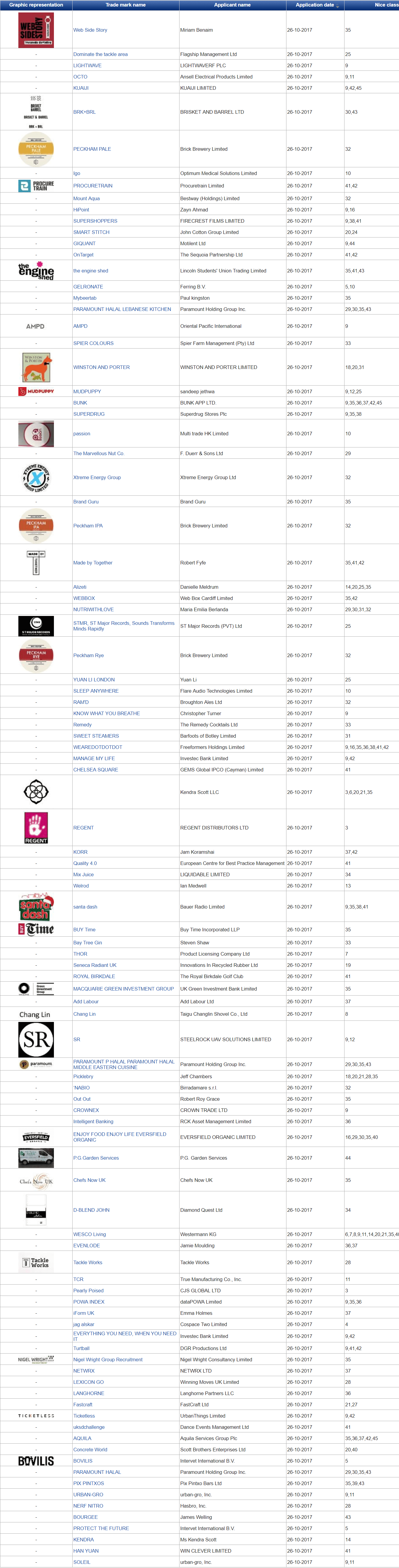 Trademark UK UK Trademark Applications Latest Filings with UK Patents Office 26 October 2017 4 2