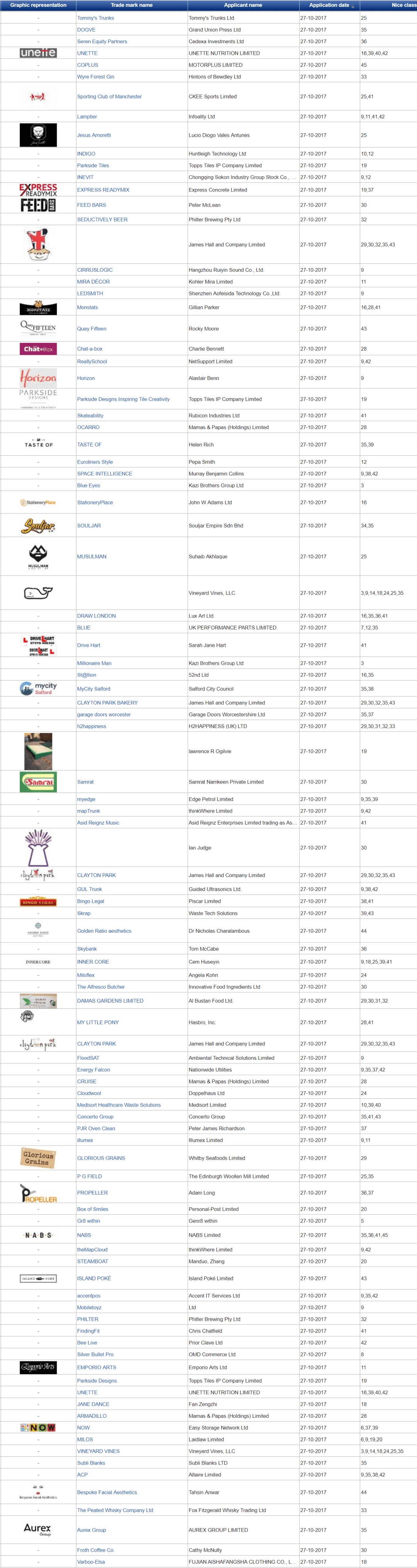 Trademark UK UK Trademark Applications Latest Filings with UK Patents Office 27 October 2017 2 2