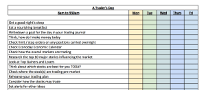 A Trader's Daily Routine and Checklist ✅