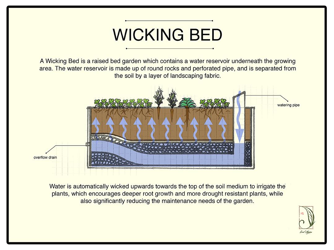 Diy Above Ground Vegetable Garden