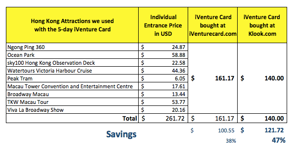 iventure card price