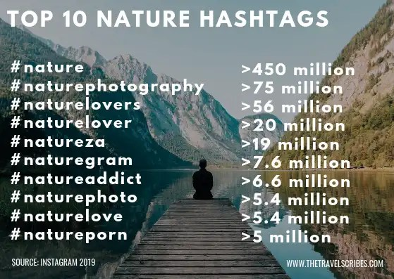 Infographic of the top 10 nature hashtags on instagram
